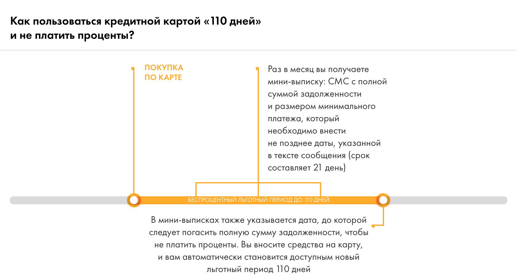 карта райффайзен 110 дней отзывы