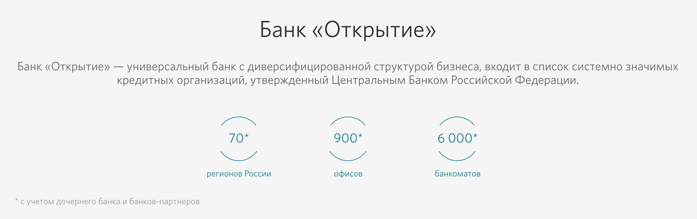 Как взять кредит в банке открытие