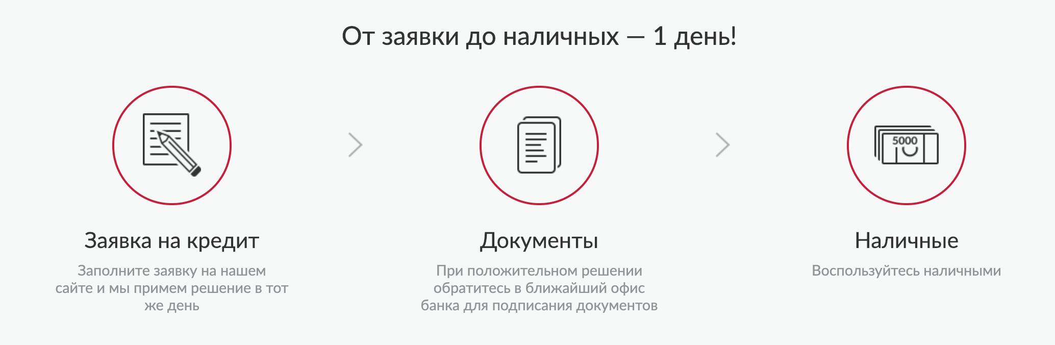 как узнать решение банка по кредиту русский стандарт по коду карта москвы и московской области со станциями метро и вокзалами